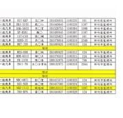 公告招領新竹縣政府警察局110年1至3月取締酒後駕車、違規停車移置保管逾期未領車輛乙批